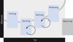 Fasen van groepsontwikkeling van Bruce Tuckman