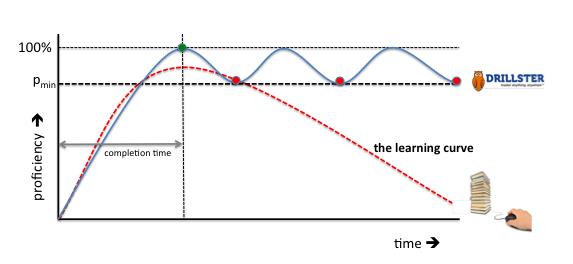 curve-triggers
