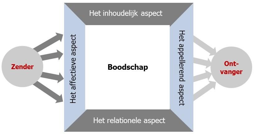het betrekkingsniveau van communicatie door Schultz von Thun